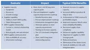 supplier capacity management business transformation