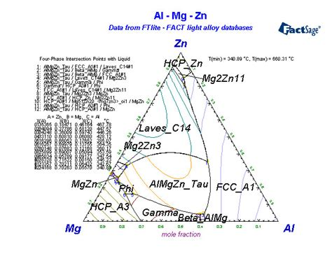 al mg phase diagram for this al mg binary best free home design idea