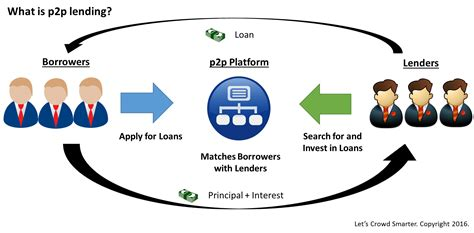 p2p the beginner s guide to p2p lending in singapore let s