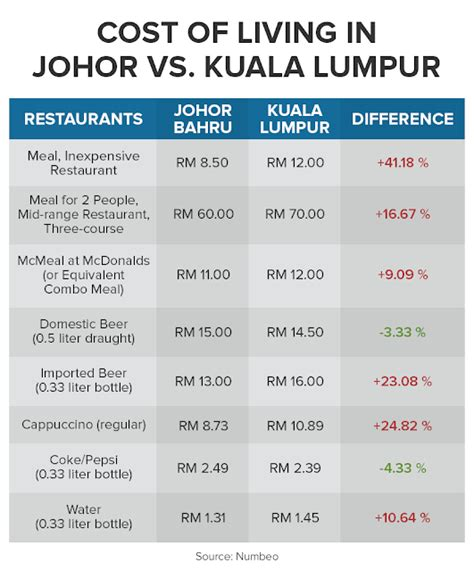 cost of living numbeo finance malaysia blogspot the cost of living battle