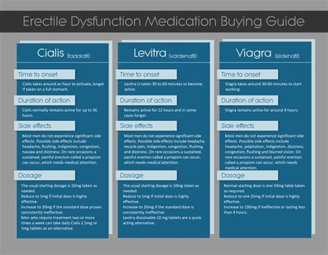 levitra comparing tadalafil shelf life viagra cialis levitra levitra eleven natural remedies for erectile dysfunction that work