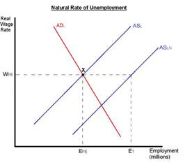 Rate Of Econknowhow Unemployment Notes