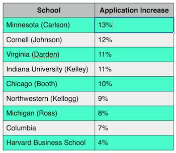 Of Minnesota Carlson Part Time Mba by Harvard Mba Applications Up 3 9