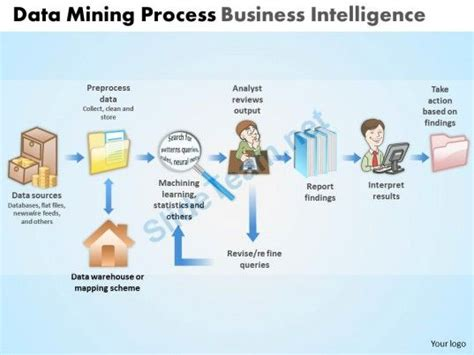 Business Intelligence Powerpoint Template data mining process business intelligence powerpoint