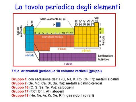 tavola periodica vuota orbitali atomici ppt scaricare