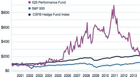 jp fund performance cfp fundsの最も激しいファンドiqs performance fundが最も激しく下落 その他金融と投資