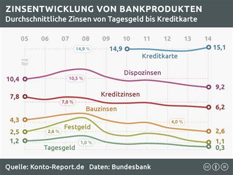 deutsche bank festgeldzinsen zinsen und inflation zinsentwicklung bis 04 2018