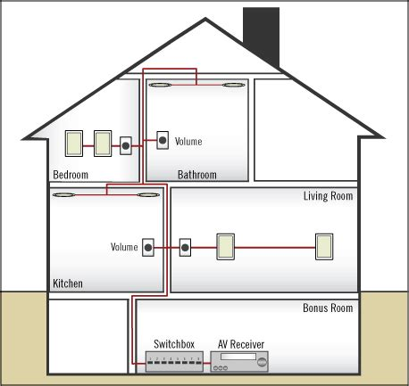 wiring whole house wiring diagram with description