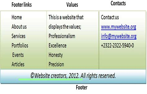 css layout header footer 3 columns css creating a multi column like footer in html5 css3