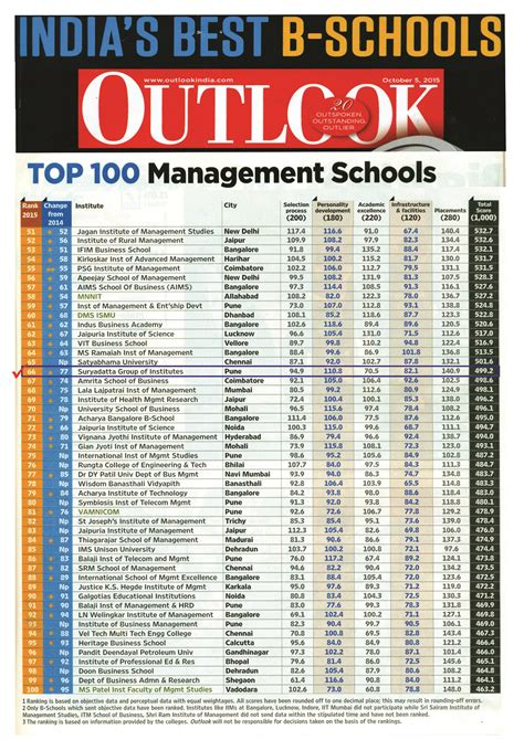 Mba Schools Rankings In India by Quelques Liens Utiles