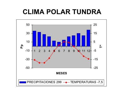Climas modelos
