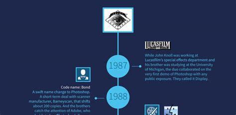 web design history infographic the history of photoshop webdesigner depot