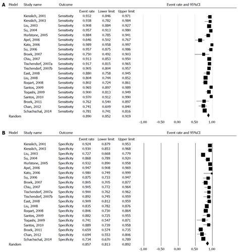 pattern classification analysis kudo s pit pattern classification for colorectal neoplasms