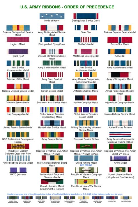 Build Rack Army Unit Awards by 2011 Army Ribbon Order Of Precedence Chart Jpg