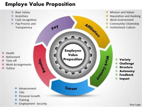 Value Of Mba To Employer by 16 Best Value Proposition Images On Value