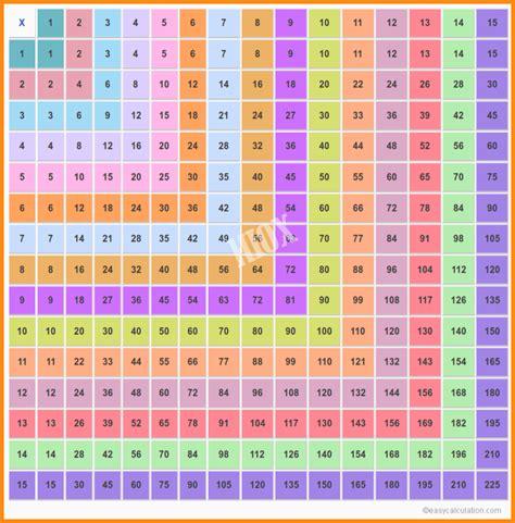 Multiplication Table 1 15 7 multiplication chart 1 15 media resumed