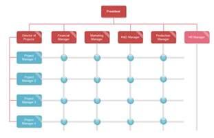 organizational calendar template matrix org chart templates org charting