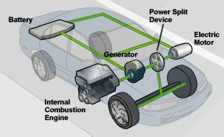Electric Car Engine Diagram How Hybrids Work