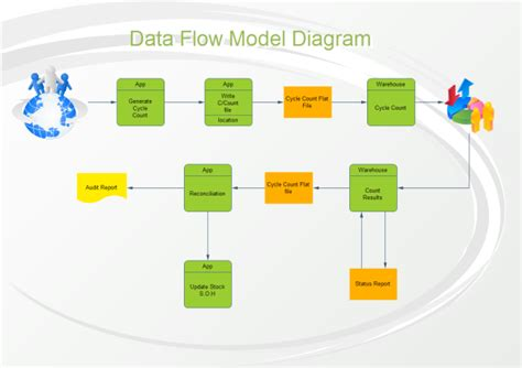 visio data flow diagram template exle of software diagrams