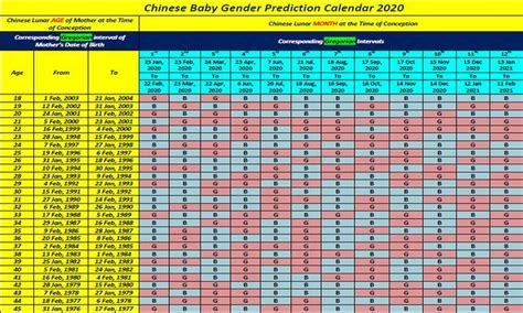 chinese birth calendar  printable template chinese calendar gender prediction chinese