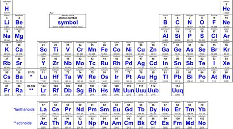 I On Periodic Table by Blank Periodic Table