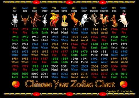 new year 2019 element valxart s zodiac years 1936 to 2019 and elements