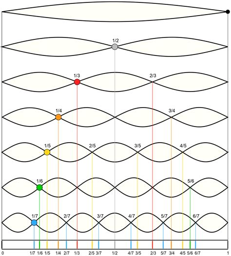 wave pattern of organization zot zin music llc the harmonic series and its