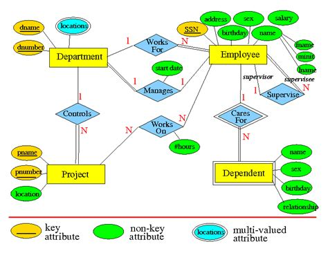 Database Design For Manufacturing Company | cs457 syllabus progress