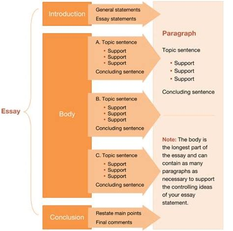 Opinion Essay Ielts Structure by Ielts Writing A Structure Jeffrey Ielts