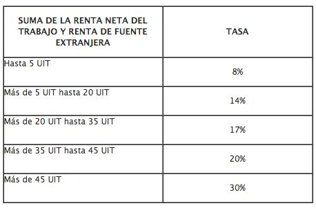 calcular devolucion de la renta 2015 191 como calcular la renta de 5ta categor 237 a a partir del 2015