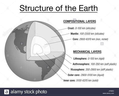 cross section of the earth structure of the earth explanation chart cross section