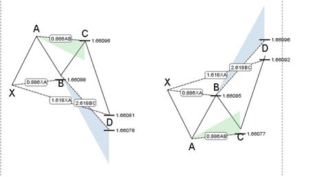 crab pattern trading how to trade gartley pattern winners edge trading