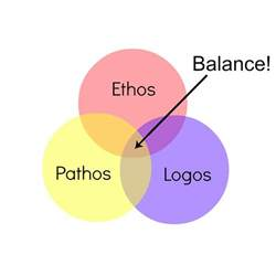 How To Use Ethos Pathos And Logos In An Essay by Ethos Pathos Logos And Writing For Your Audience