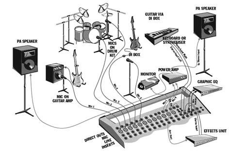 church sound system setup diagram pa system basic pa setup portable pa system