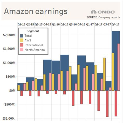 amazon yearly revenue aws earnings q4 2017
