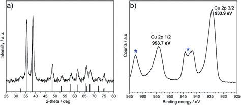 xrd pattern of polycrystalline materials highly efficient electro reduction of co 2 to formic acid