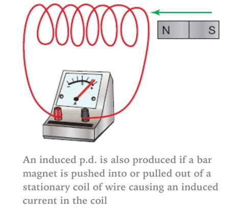 electromagnetic induction is electromagnetic induction aqa p3