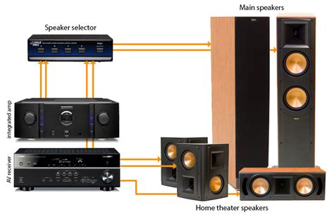 Home Theater Components The Overlooked Gems