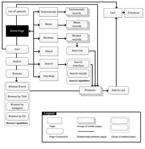 navigation diagram for website website navigation diagram wiring diagram