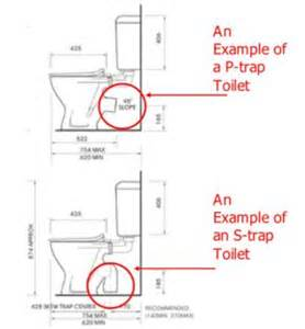 Difference Between Water Closet And Lavatory by Trap Toilet Suite Has A Standard Height So Measuring The