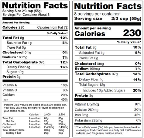 Changes To The Nutrition Facts Label Food Nutrition Label Template