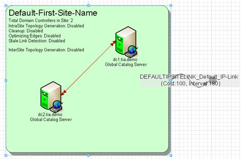 visio active directory microsoft active directory topology diagrammer the