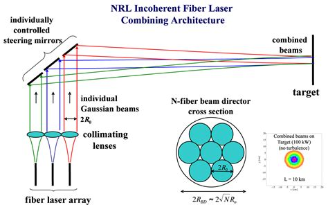 high energy laser weapon systems applications incoherent combining of fiber lasers developed for