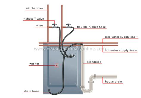 Plumbing Washer by House Plumbing Exles Of Branching Washer Image
