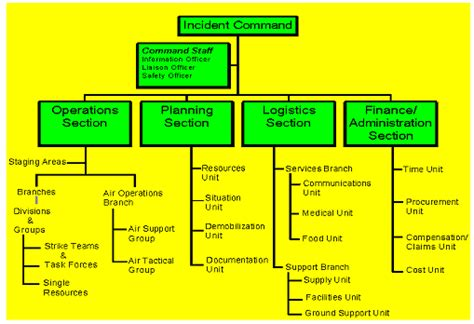 nims planning section ics structure diagram free download wiring diagram schematic