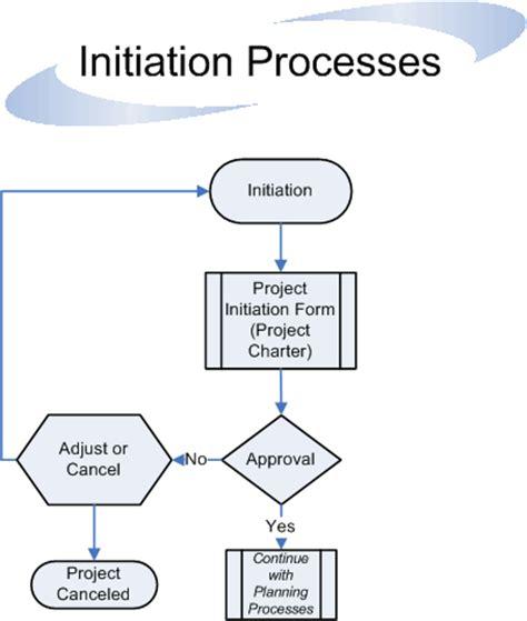 project management process guidelines flowchart