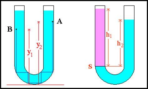 teoria dei vasi comunicanti scienza e musica leonardo da vinci e la fisica