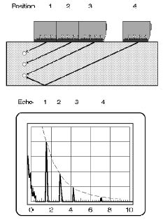 Nondestructive Material Testing with Ultrasonics
