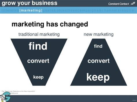 grow marketing growing your business with email and social media marketing