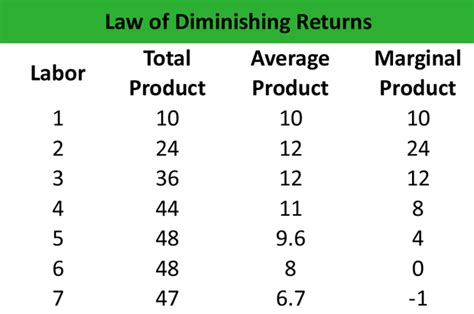 law of diminishing returns definition what is the law of diminishing returns definition